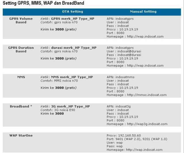 Setting GPRS Indosat